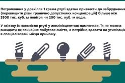 Енергозберігаючі лампи: енергоефективно, але небезпечно для довкілля