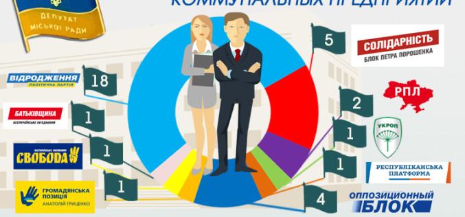 Кандидаты в депутаты городского совета. Кто они? Инфографика