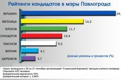 За кого собирается голосовать Павлоград? Результаты соцопроса