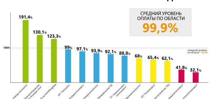 Павлоград на 97% рассчитался за полученный газ в 2016 году — ОГА